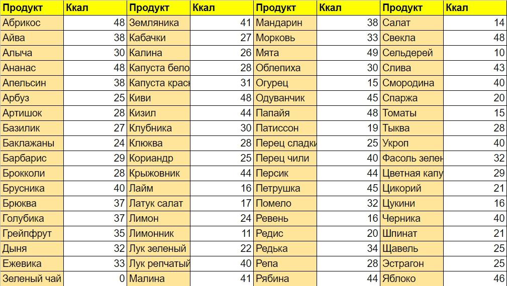 таблица продуктов с отрицательной калорийностью