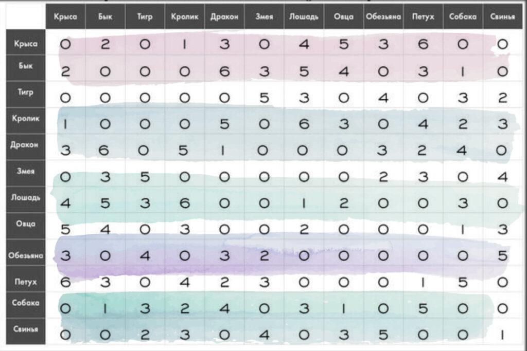 Совместимость по китайскому гороскопу, таблица совместимости по годам, восточный гороскоп